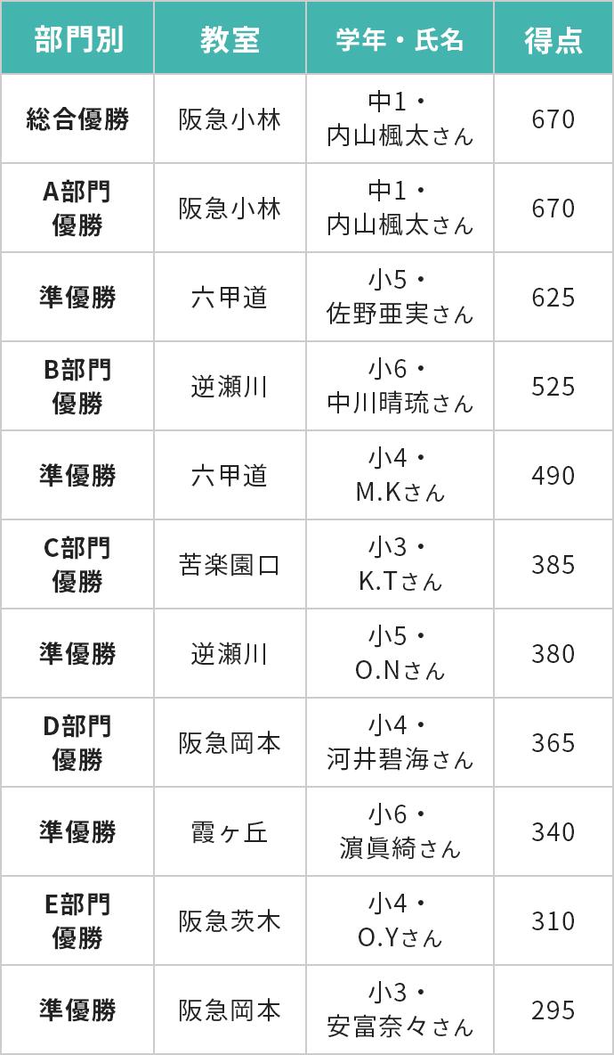 総合競技部門別表彰結果